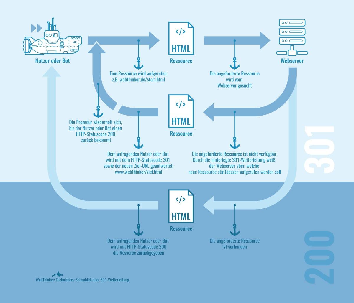 technisches-schaubild-eines-redirect-WebThinker